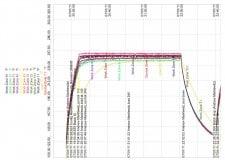 Final Temperature Uniformity Survey showing stable temps