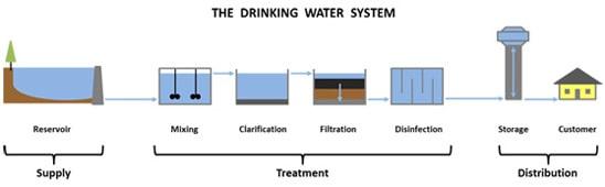 Freshening Up Freshwater Systems